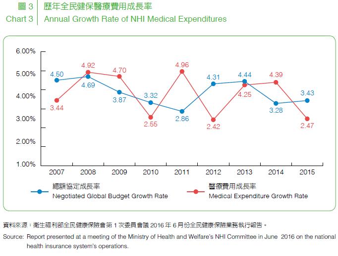 圖 3 歷年全民健保醫療費用成長率,總額預算支付制度全面實施後,有效將醫療費用成長率控制在5%以下。