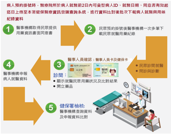 批次下載健保醫療資訊雲端查詢系統就醫用藥紀錄與檢查檢驗結果作業方式