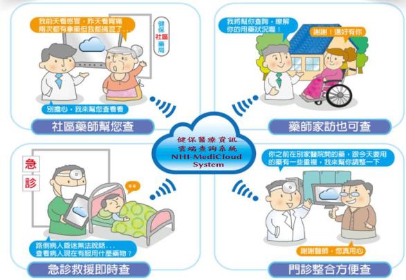 健保雲端查詢系統可用範圍
