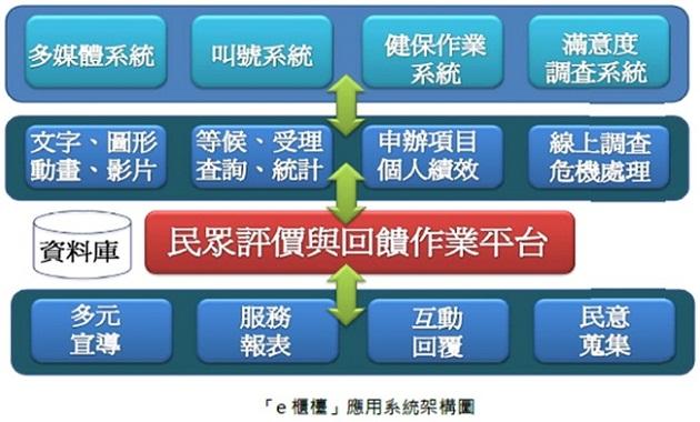 「e櫃檯」應用系統架構圖