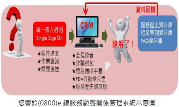 您響鈴(0800)e線服務顧客關係管理系統示意圖
