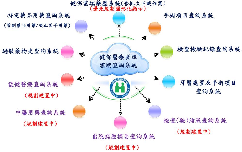健保醫療資訊雲端查詢系統內容
