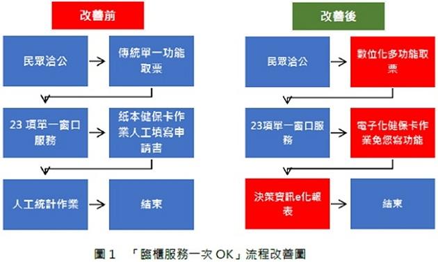 圖1 「臨櫃服務一次OK」流程改善圖