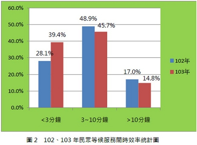 圖2 102、103年民眾等候服務間時效率統計圖