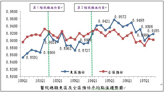 醫院總額東區及全區預估平均點值趨勢圖