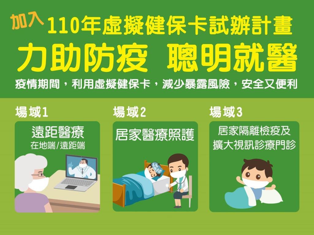 110年虛擬健保卡試辦計畫簡介10