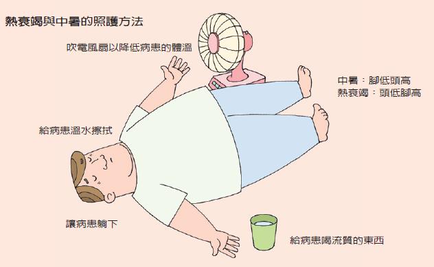 熱衰竭與中暑的照護方法