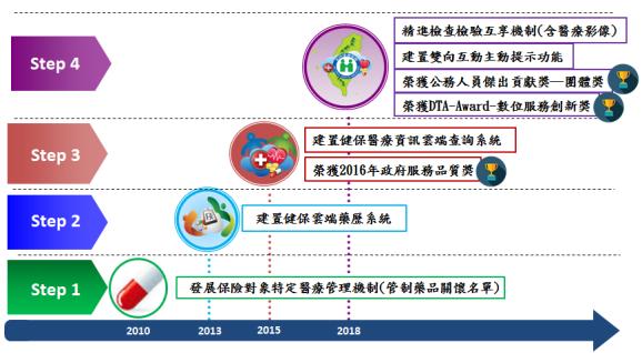 系統發展歷程時間軸